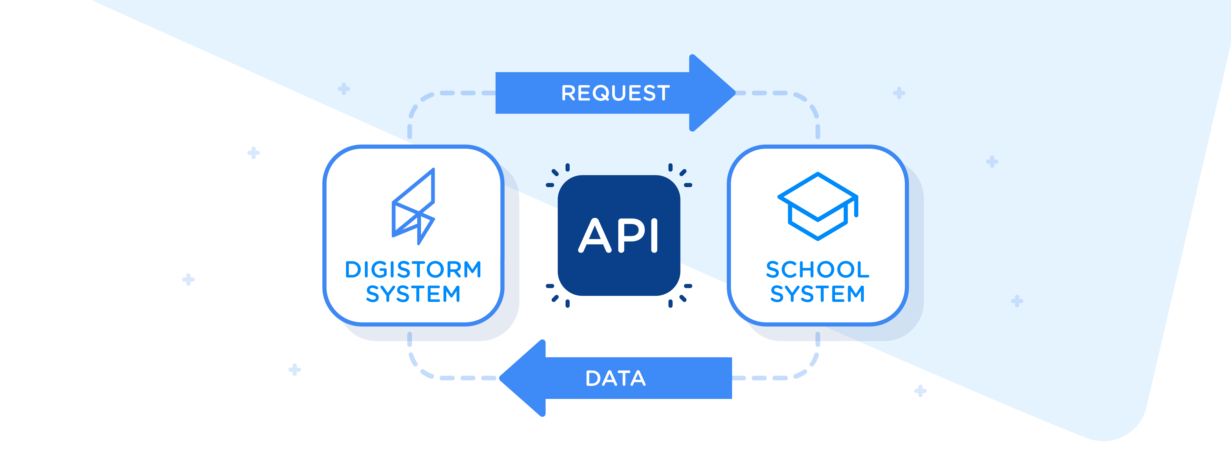 API_blog