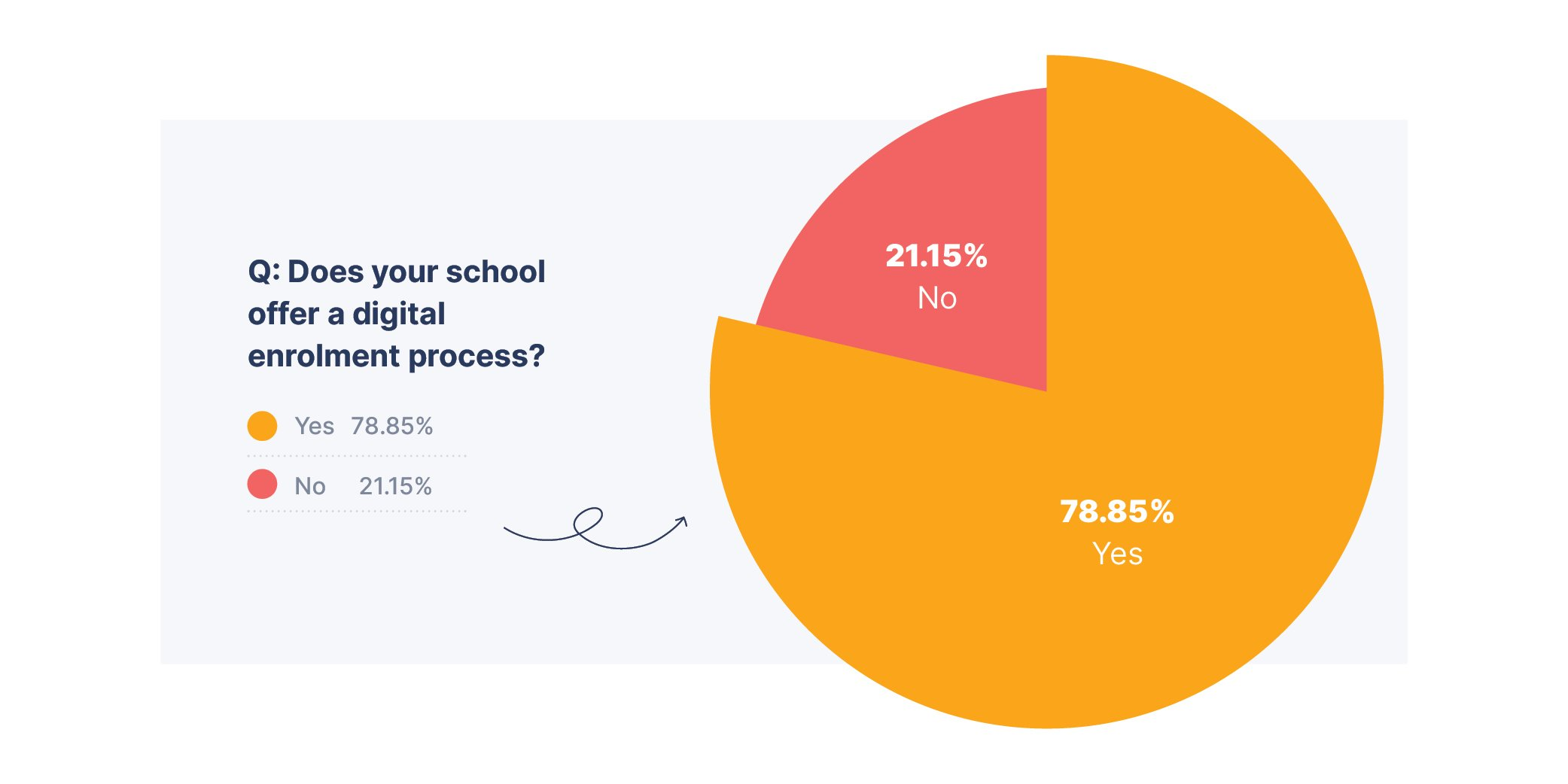 Graph showing how many schools offer  a digital enrolment process