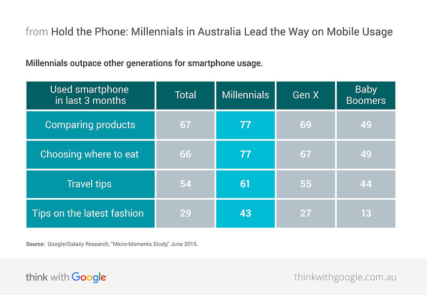 hold-phone-millennials-in-australia-lead-way-on-mobile-usage-download-1