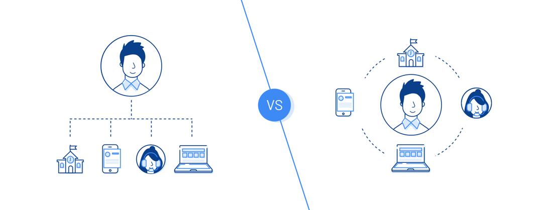 Illustration: omni-channel vs. multi-channel